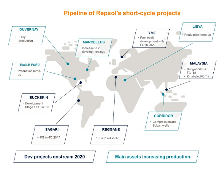Repsol short-cylce projects