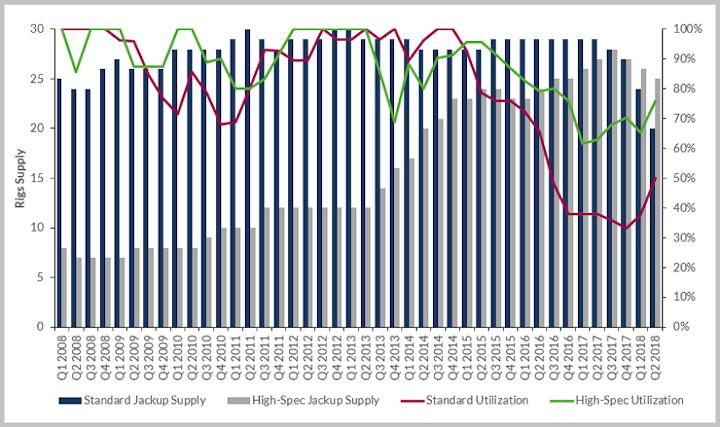 Northwest Europe standard jackup vs high-specification jackup supply and utilization