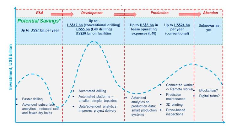 Digitalization in the upstream industry