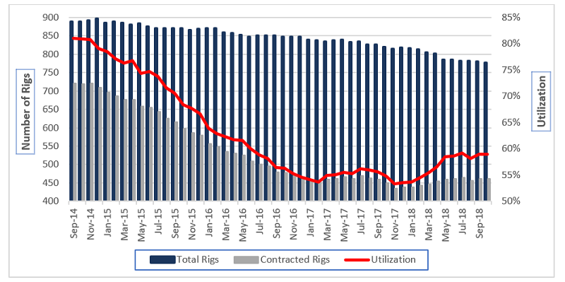 Worldwide competitive rig supply demand and utilization September 2014-October 2018