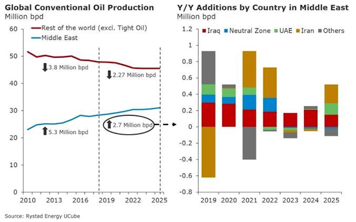Content Dam Os En Articles 2018 11 Sharp Rise In Oil Production Likely Across The Middle East Leftcolumn Article Headerimage File