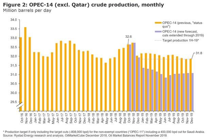 Content Dam Os En Articles 2018 12 Opec Production Cuts Are Not Enough Says Analyst Leftcolumn Article Headerimage File