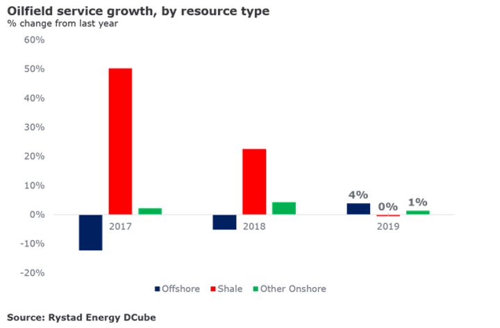 Oilfield service growth