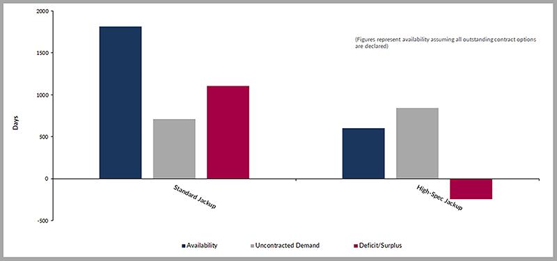 Remaining 2019 northwest Europe unawarded jackup supply vs availability