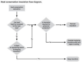 Insulation optimization improves safety, reduces corrosion