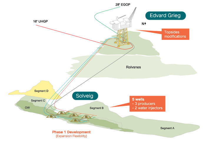Solveig oil field schematic