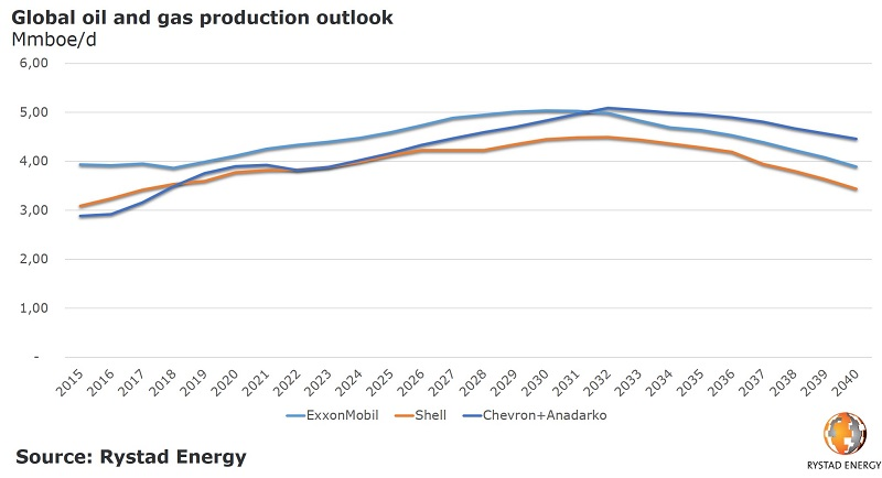 Rystad Energy's global oil and gas production outlook
