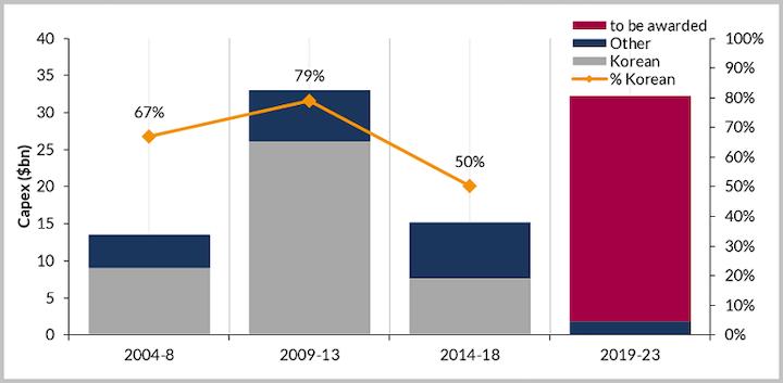HHI/DSME merger a first step toward regaining FPSO market share