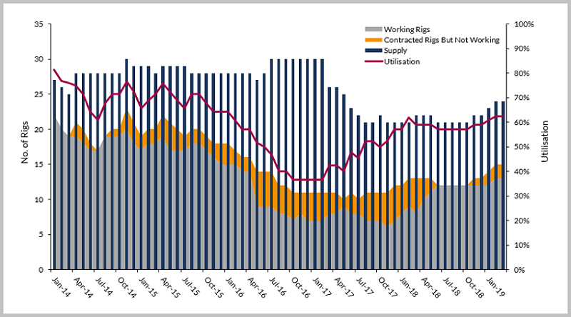 West African marketed jackup rig supply, demand and utilization