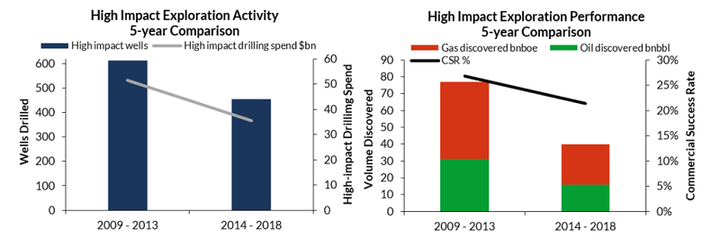 Content Dam Os En Articles 2019 05 Explorers Increasingly Focused On High Impact Wells To Replenish Resources Leftcolumn Article Headerimage File