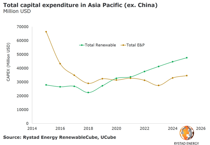 Total capital expenditure in Asia/Pacific (ex. China)
