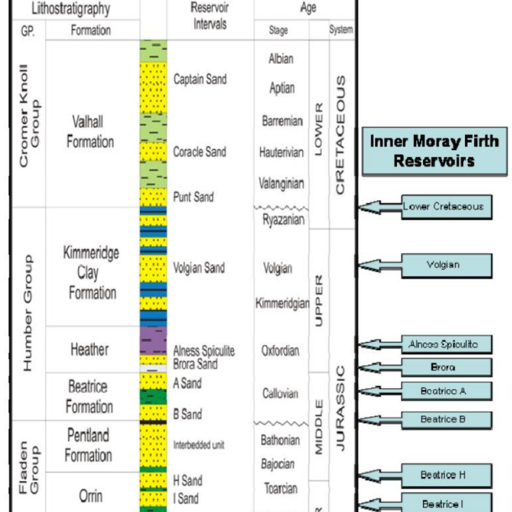 Typical stratigraphic column and primary reservoirs in block 11/24