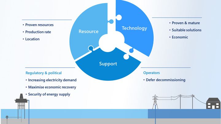 Gas to wire is said to maximize the recovery of stranded gas resources to provide secure, sustainable energy to local power markets.