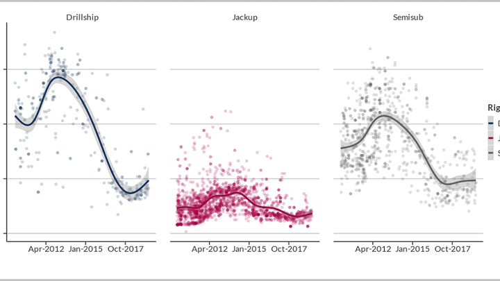 Historic leading day rates by rig type and date of award, Jan. 1, 2010- June 1, 2019. Line is Generated using GAM Smoothing.