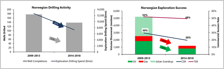 Norway exploration drilling 2009-2013 compared to 2014-2018: activity and spend (left) and commercial volumes discovered and success rates (right).