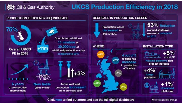 UKCS Production Efficiency in 2018