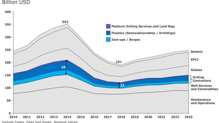 Offshore purchases by service segment