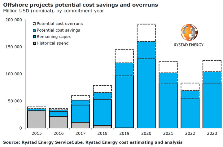Offshore projects potential cost savings and overruns