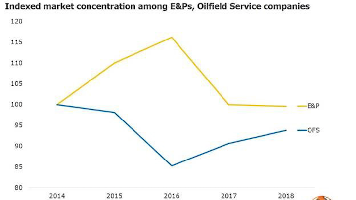 Oversupply still prevails in oilfield service sector | Offshore Magazine