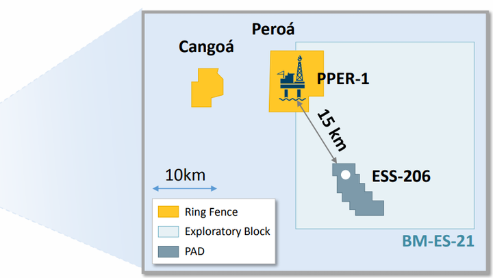 The Peroá and Cangoá fields are in the Espírito Santo basin offshore Brazil.