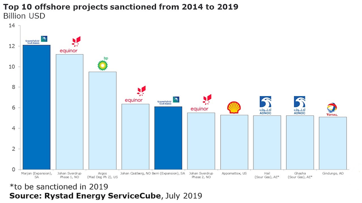 Top 10 offshore projects sanctioned from 2014 to 2019