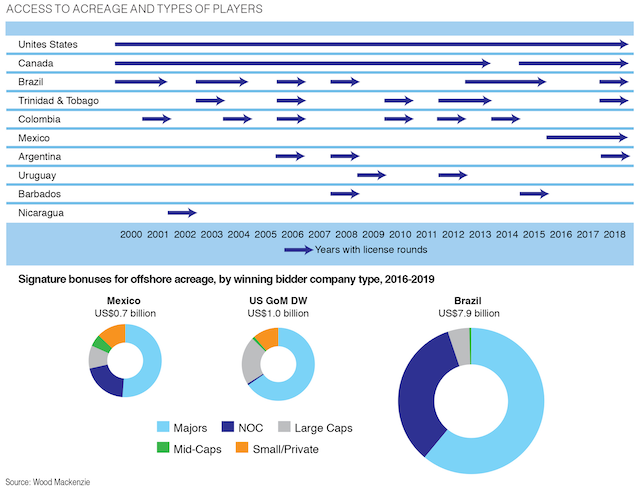 E&P growth opportunities abound in deepwater Americas