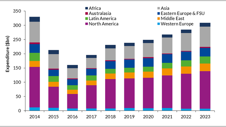 Global DWS Expenditure by Region ($bn), 2014-2023