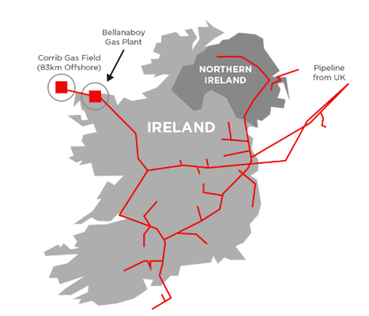 The Corrib gas field is about 83 km (52 mi) offshore northwest Ireland. Gas is transported to the Bellenaboy Bridge gas plant through 90 km (56 mi) of pipeline where it is then processed prior to being delivered to the national grid.
