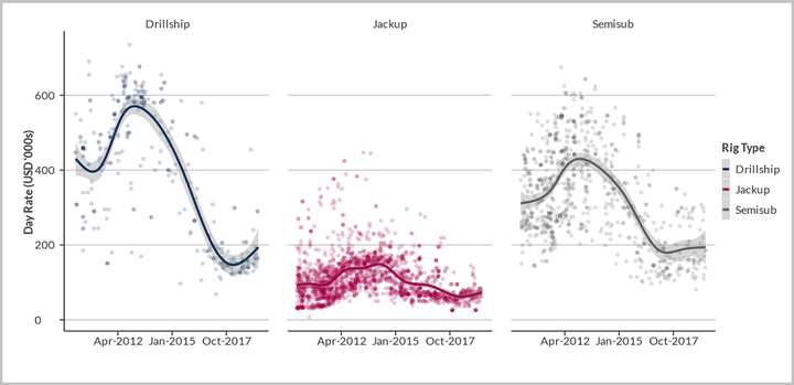 Historic leading day rates by rig type and date of award, Jan 1, 2010- June 1, 2019 Notes: Line is Generated using GAM Smoothing