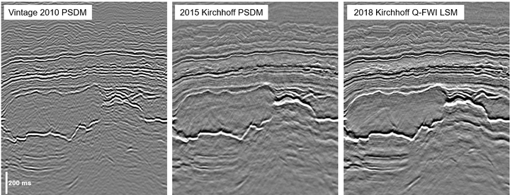 Evolution in seismic image quality in the Central North Sea: The 2010 PSDM generated with a layer-stripping tomography model (left) is noticeably band-limited. The 2015 PSDM using a multi-layer tomography model (center) has some residual multiple contamination and amplitude inconsistencies. The new 2018 Kirchhoff least-squares migration using a Q-FWI model (right) provides a clearer image of the Jurassic pod in the center-left of the image, free from residual multiple energy with consistent amplitudes at its top and base, and visible internal faulting.