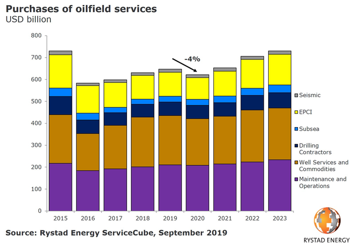 Purchase Of Oilfield Services 2015 To 2023