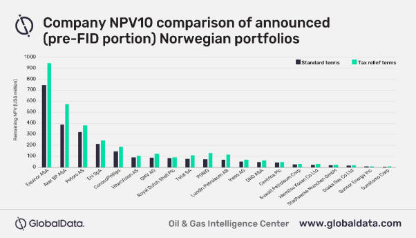 Photo of Majors stand to benefit most from Norwegian tax amendment | Offshore Oil and Gas Magazine