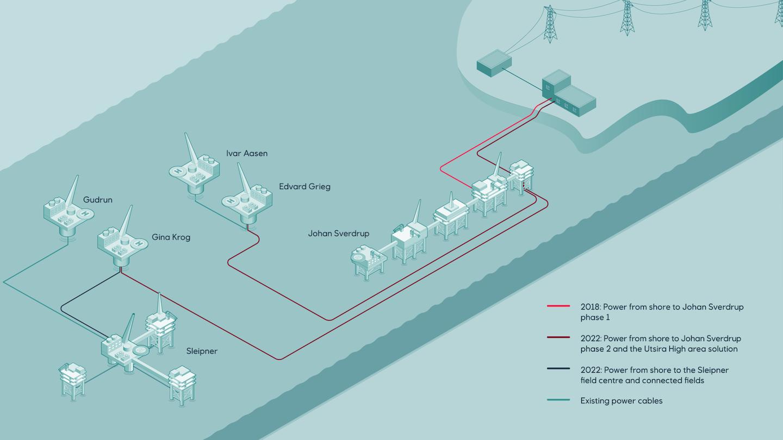 Equiner electrification Utsira nr
